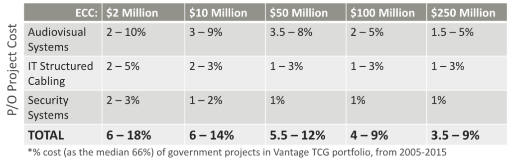 Project Costs % cost of government projects