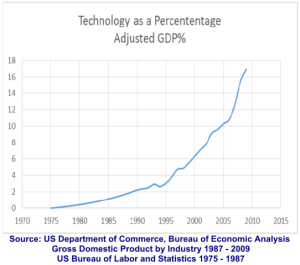 Technology as a Percentage of Adjusted GDP