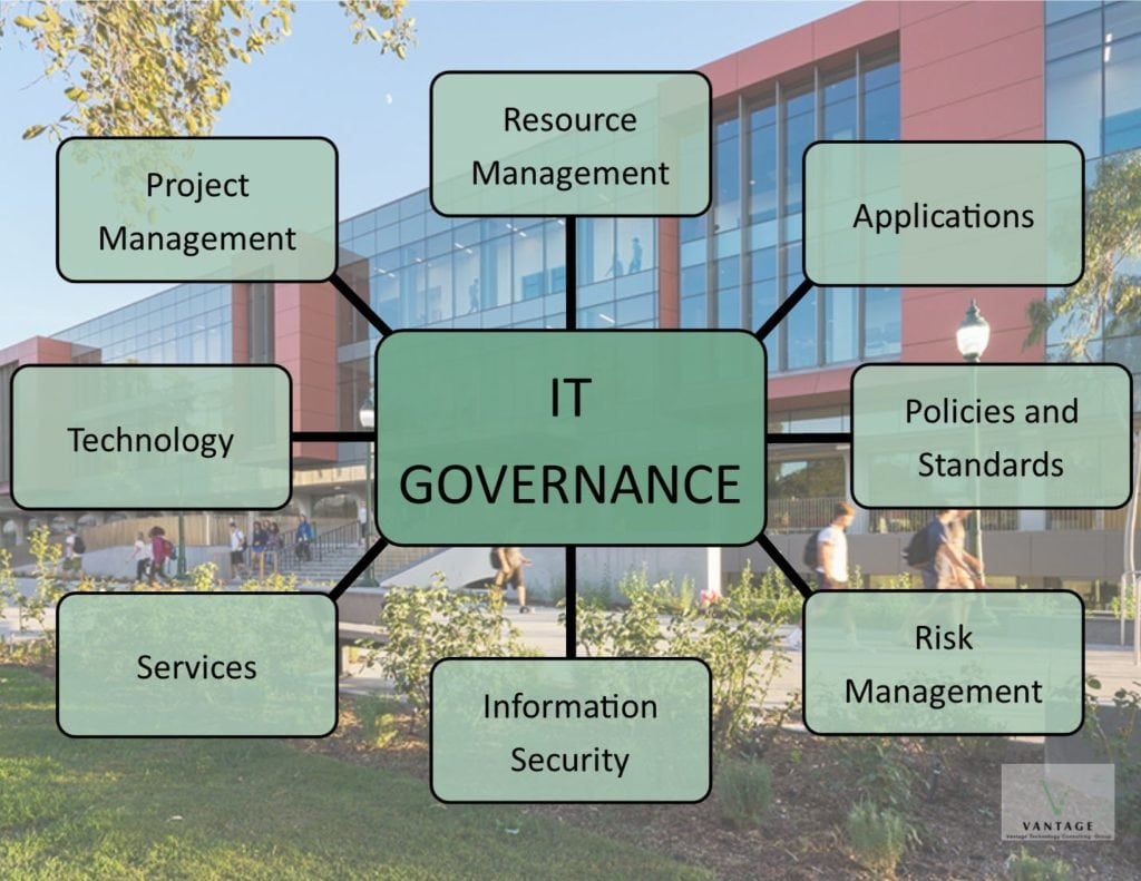 IT Governance for Higher Education