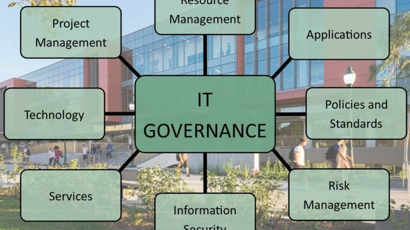 IT Governance in Higher Education