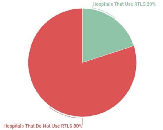 Hospitals that have implemented an RTLS solution