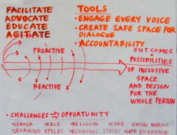 Example of Whiteboard Capture from LSC Roundtable – from LSC Website