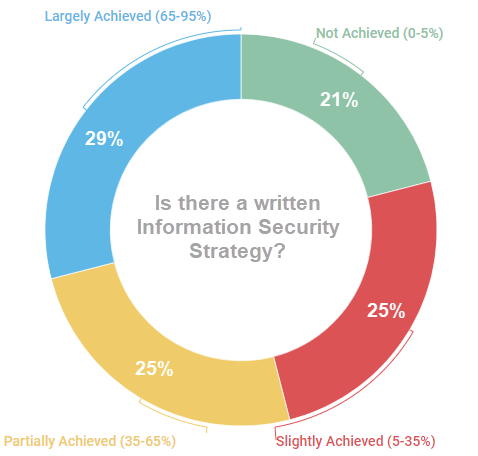 is there a written information security strategy