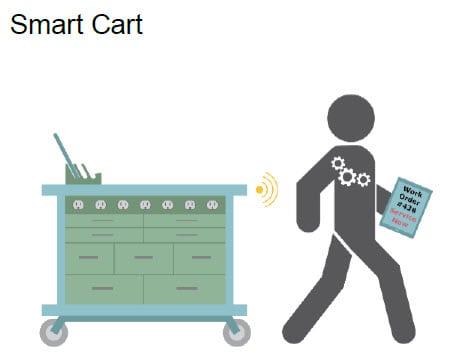 OSUWMC - Smart Cart