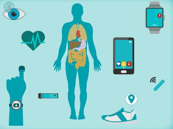 Healthcare Technology - Wearable Technology Example Image via MESM