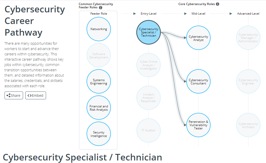 Per the CyberSeek Cybersecurity Career Pathway Tool