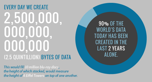 data created every day - infographic via GE Reports
