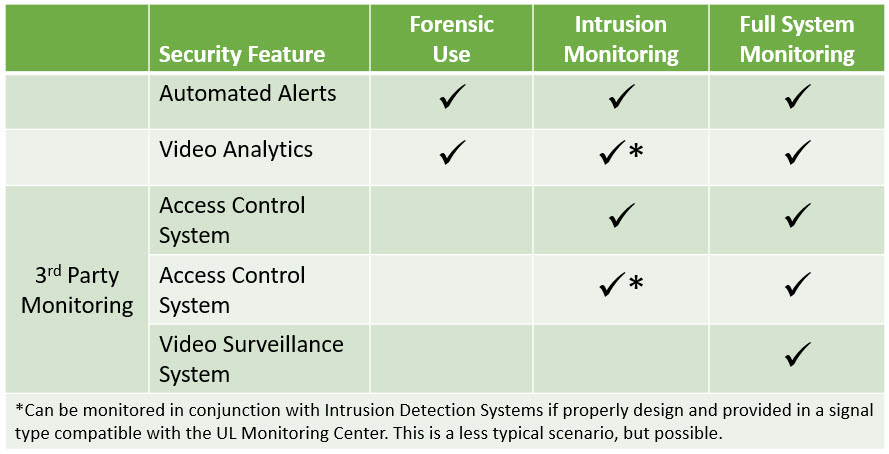 3 common scenarios for corporate security systems summary table